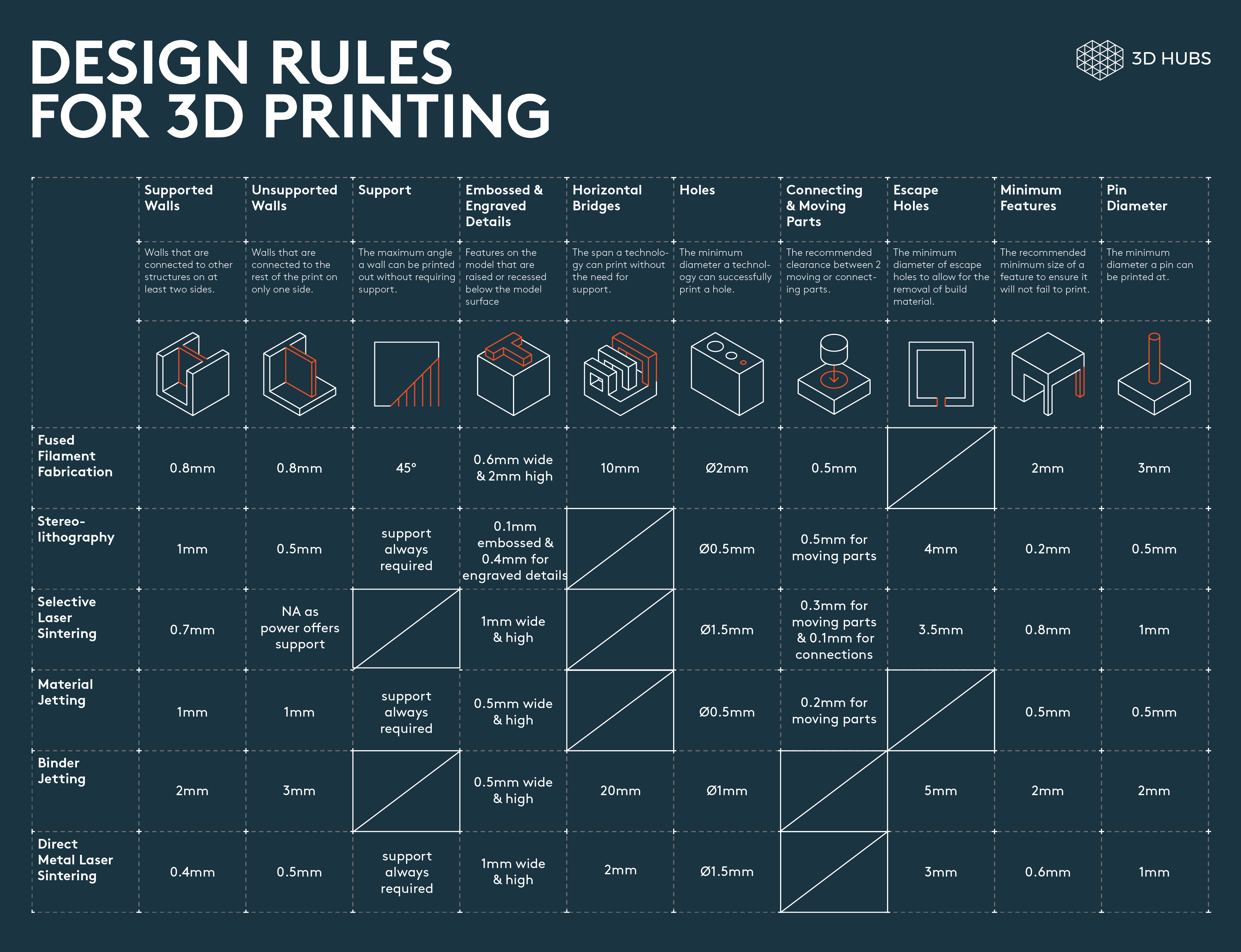 3D Printing Design Rules (basic guide lines)